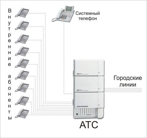 Схема организации телефонных линий при помощи мини АТС.  Внутренняя связь - сотрудники могут общаться между собой по...